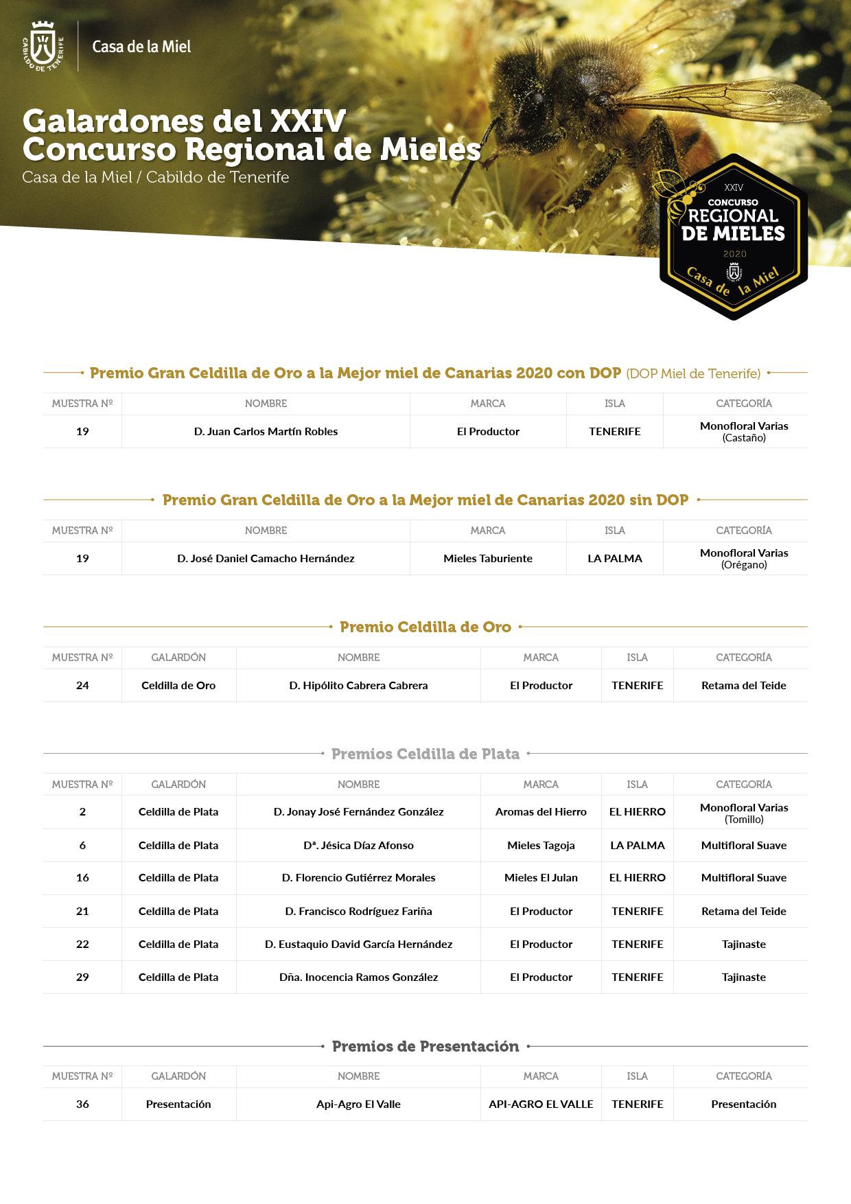 galardones XXIV concurso de mieels casa de la miel